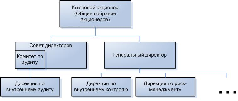 Структура 1