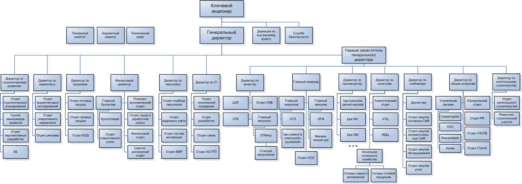 Структура завода