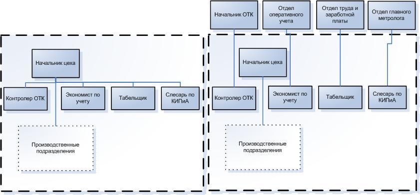 Структура цеха